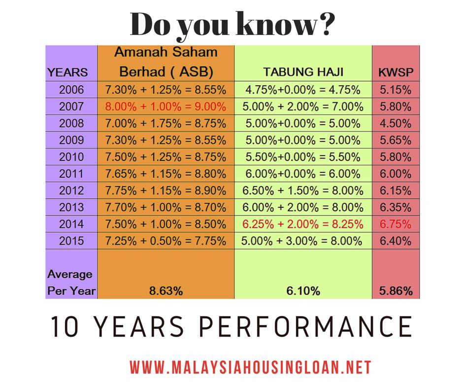 Kwsp Tabung Haji Asb Performance For Last 10 Years The Best Malaysia Housing Loan