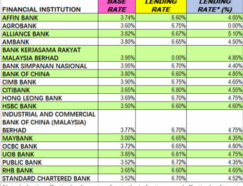 Latest Base Rate & Base Lending Rate  As at 18/8/2016