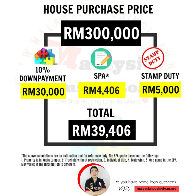 How Much Is The Cost Of Sale And Purchase Agreement And Stamp Duty