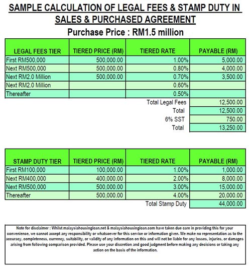 Drafting And Stamping Tenancy Agreement
