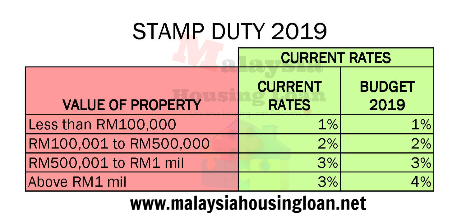 Budget 2019 Property And Housing Summary The Best Malaysia Housing Loan